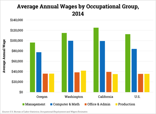 Average Annual Wage by Occupation Group, 2014 bar chart