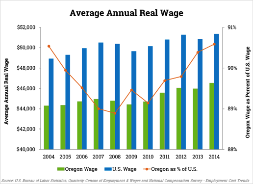 Average Annual Real Wage, 2004-2014 bar chart