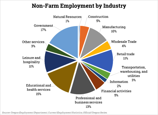 Non-Farm Employment by Industry pie chart