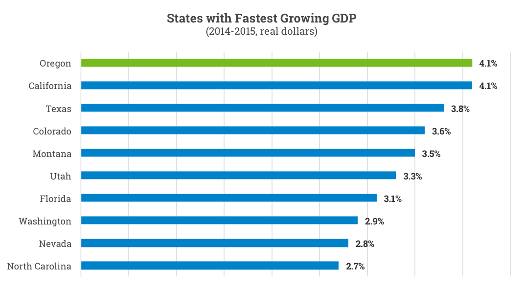 States with Fastest Growing GDP bar chart 2014-2015