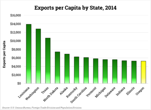 Exports per Capita by State bar chart 2014