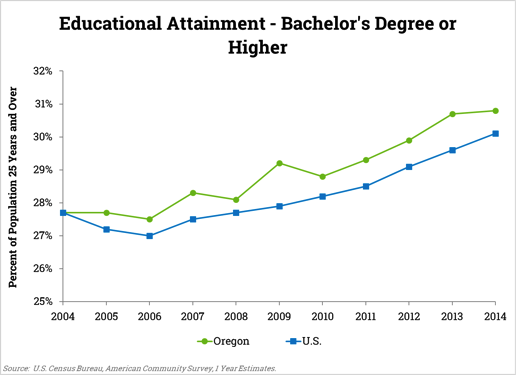 Educational Attainment, Bachelor's degree or higher bar chart 2004-2014