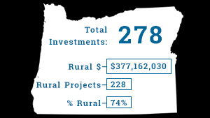 Agency investments in Oregon during Fiscal Year 2018